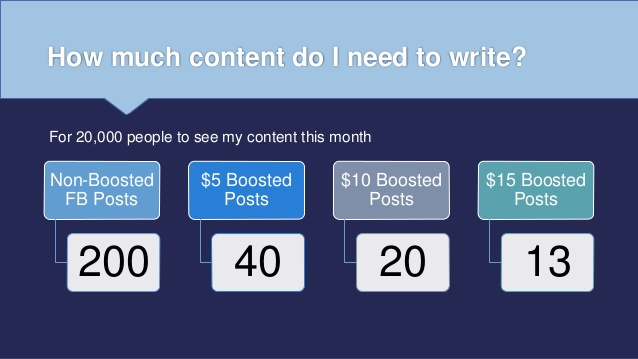 determining how much content to write for a results driven social media strategy