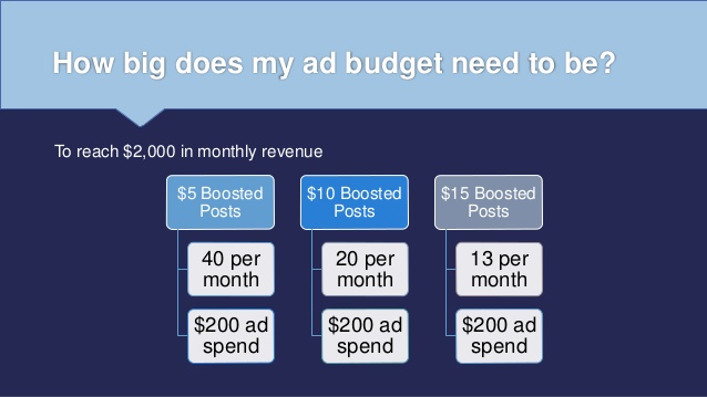how to calculate your social media ad budget for a results driven social media strategy