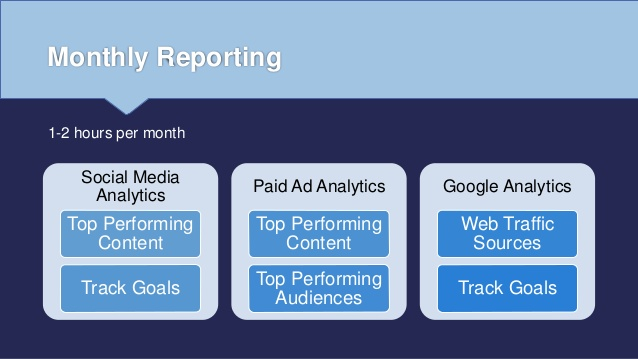 social media monthly reporting analytics list