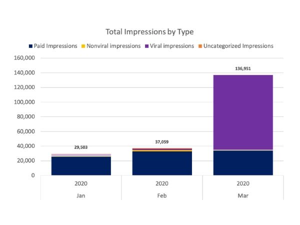 Total Impressions by Type chart for online presence