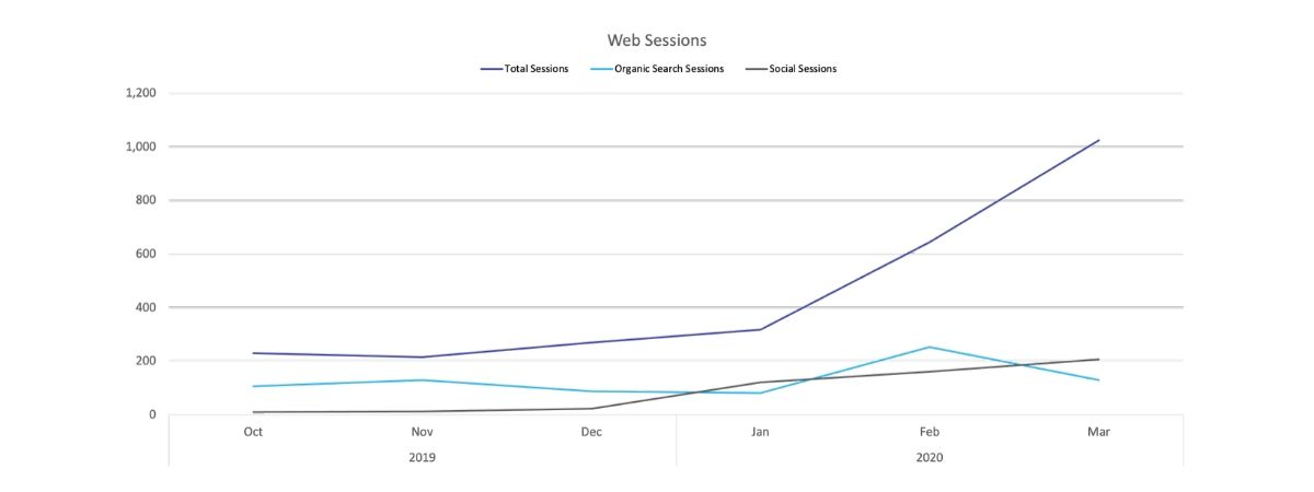 web sessions chart for online presence